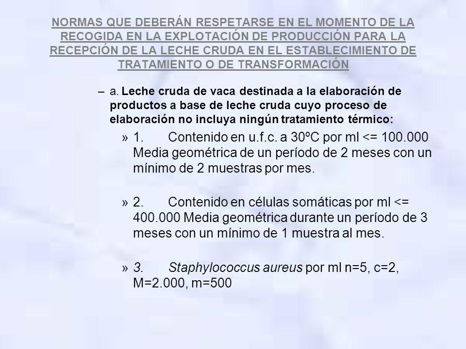 3. Staphylococcus aureus por ml n=5, c=2, M=2.000, m=500