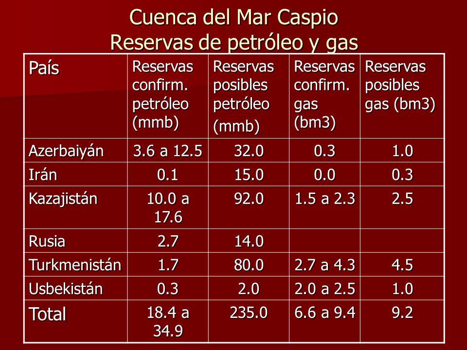 Cuenca del Mar Caspio Reservas de petróleo y gas