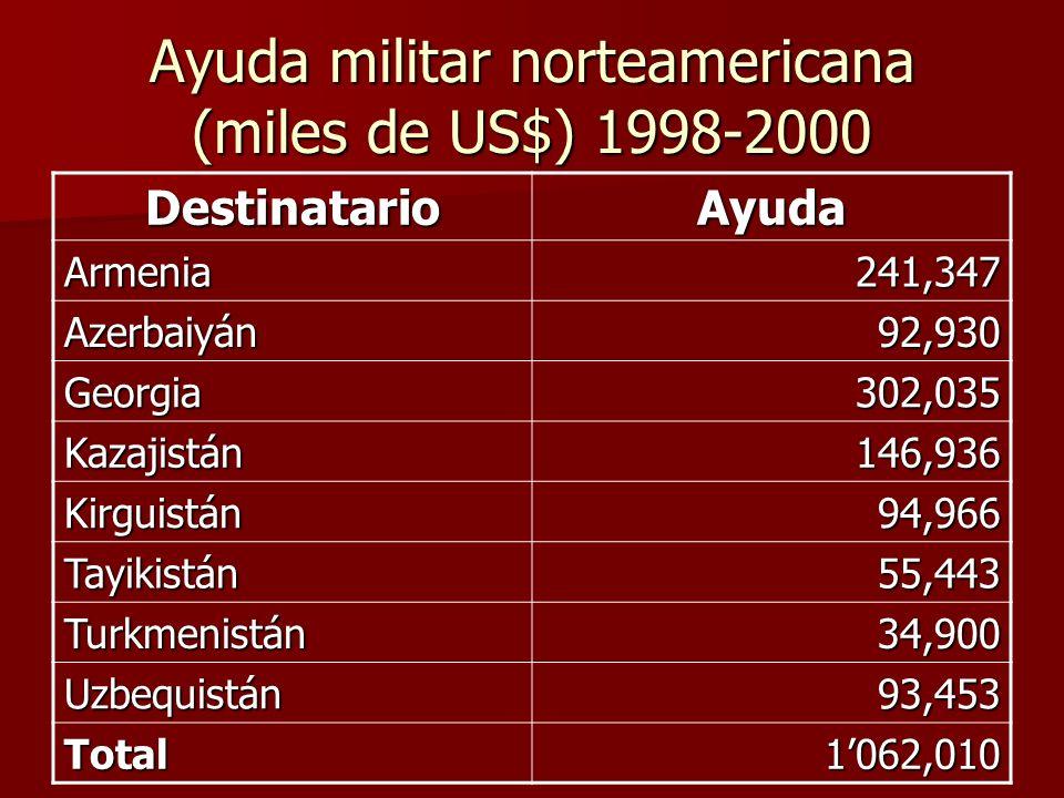 Ayuda militar norteamericana (miles de US$) 1998-2000