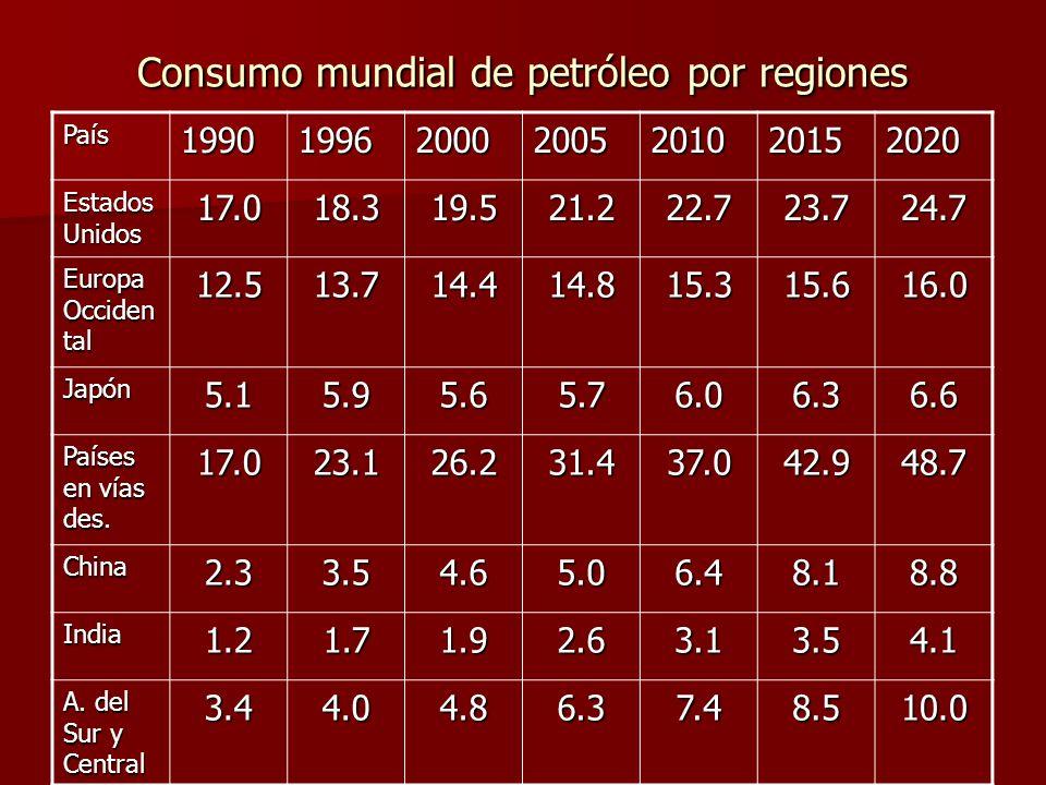 Consumo mundial de petróleo por regiones