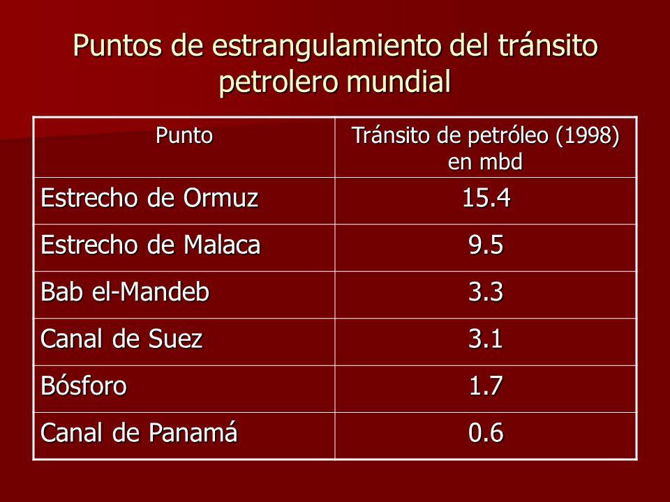 Puntos de estrangulamiento del tránsito petrolero mundial