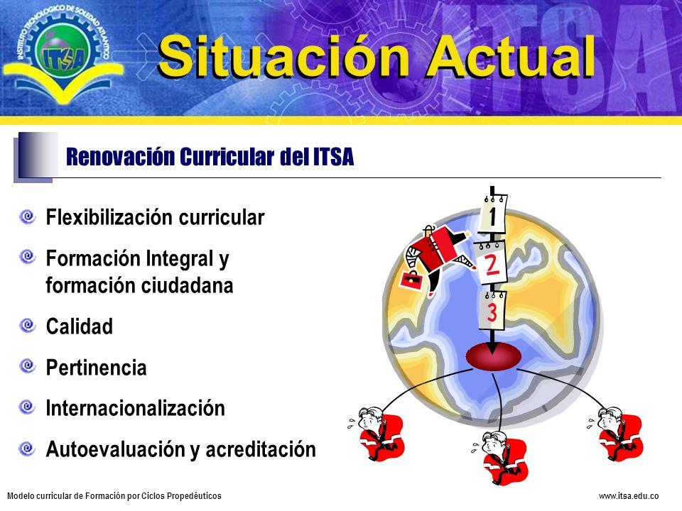 Situación Actual Situación Actual Renovación Curricular del ITSA