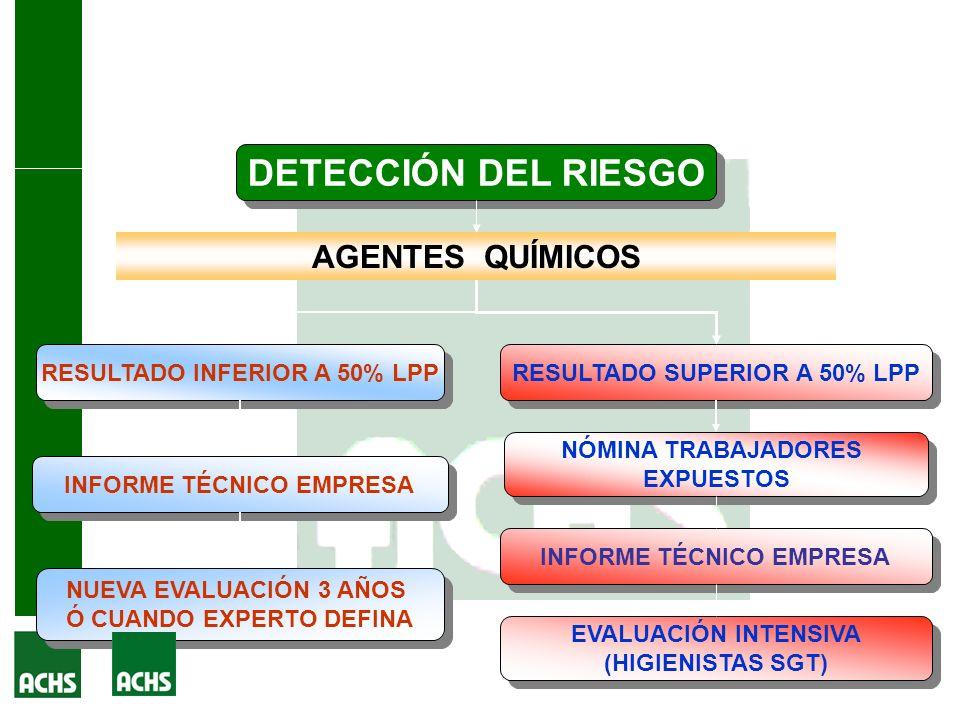 Acciones de Higiene Industrial Experto de Operaciones