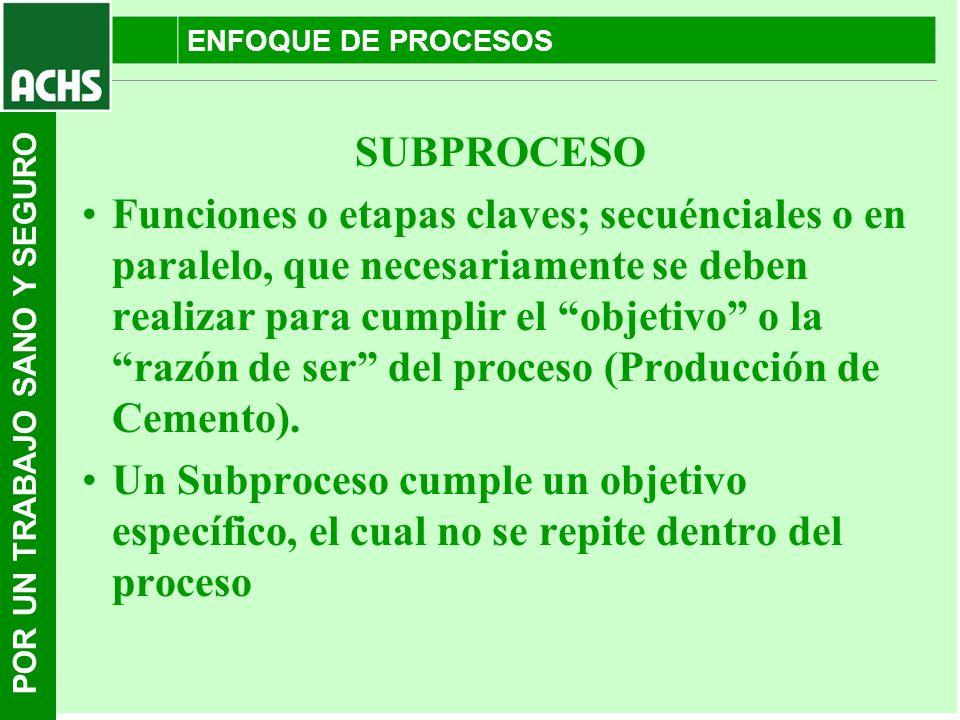 ENFOQUE DE PROCESOS SUBPROCESO.