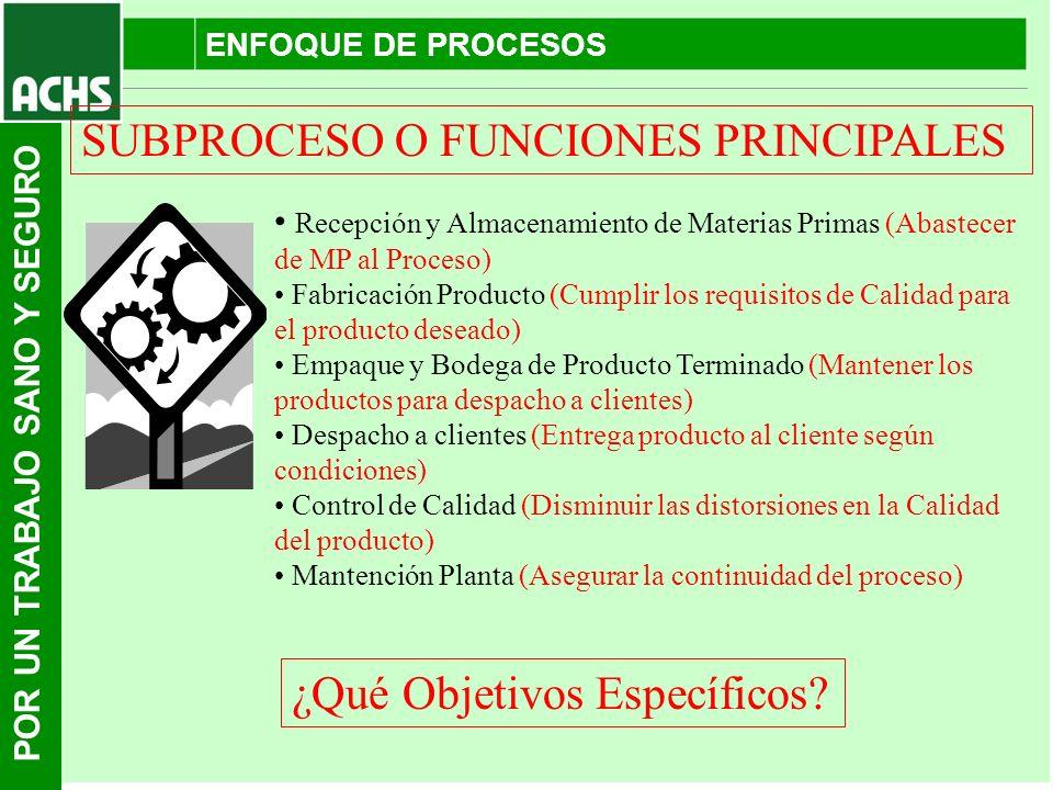 SUBPROCESO O FUNCIONES PRINCIPALES