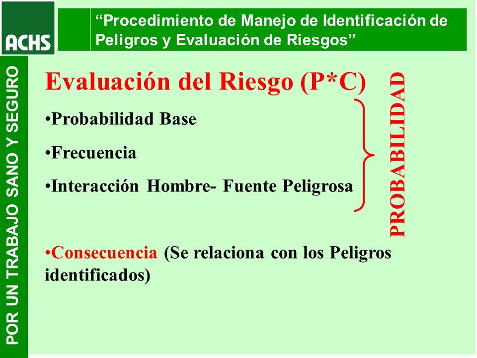 Evaluación del Riesgo (P*C)