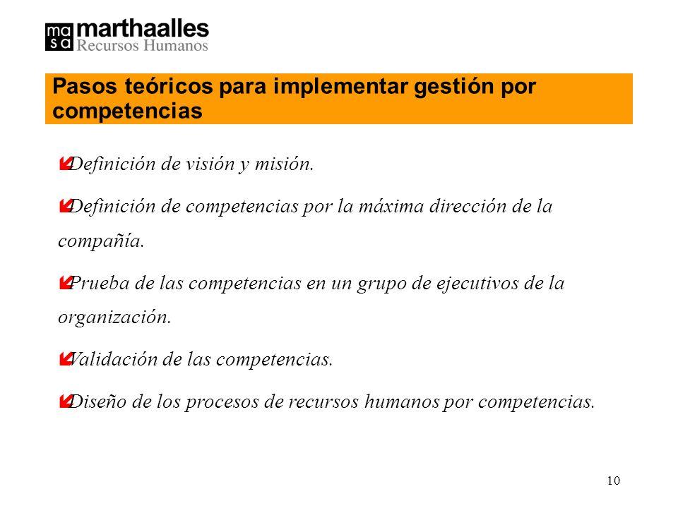 Pasos teóricos para implementar gestión por competencias