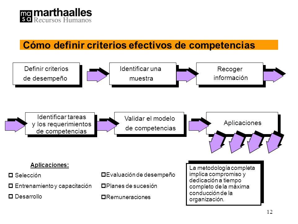 Cómo definir criterios efectivos de competencias