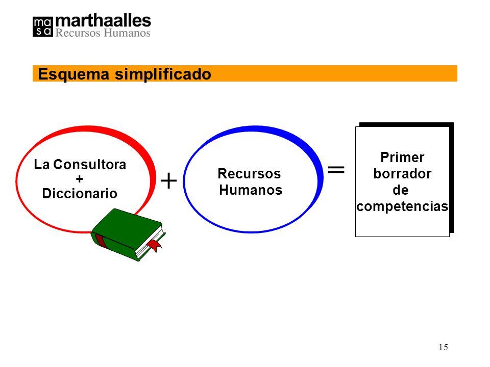 = + Esquema simplificado Primer borrador Recursos de La Consultora