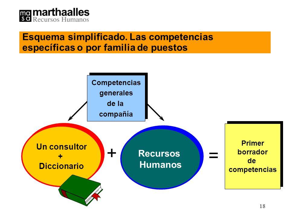 Esquema simplificado. Las competencias específicas o por familia de puestos