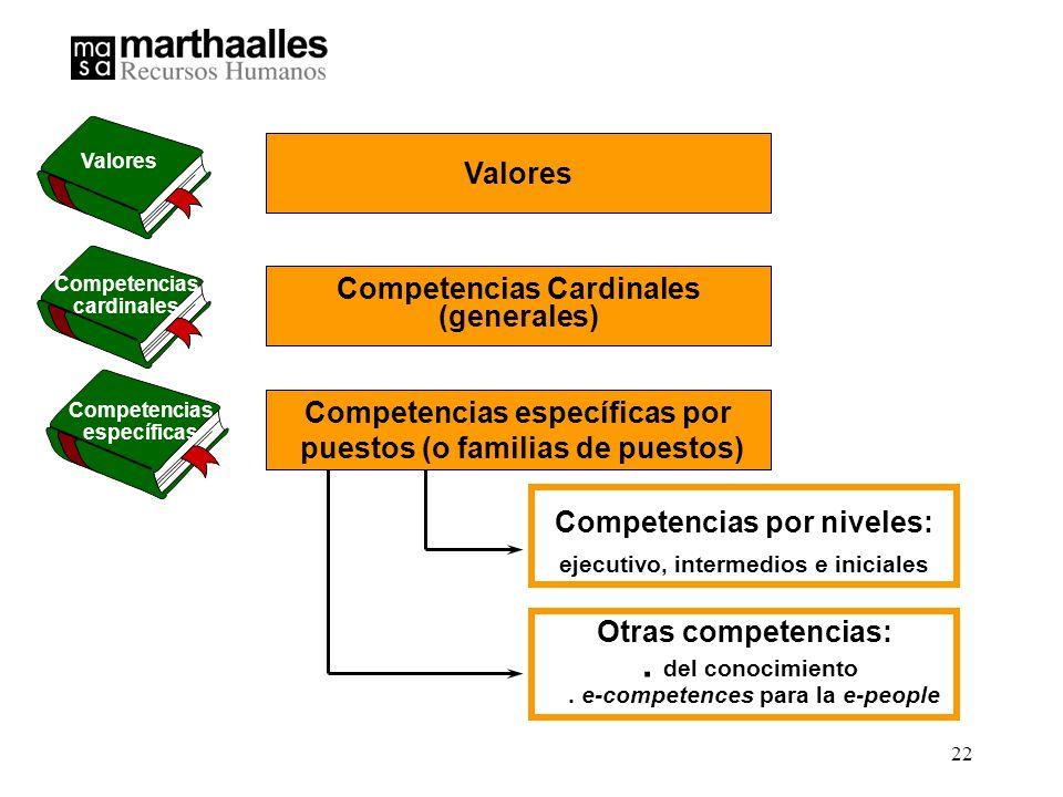 Competencias Cardinales (generales)
