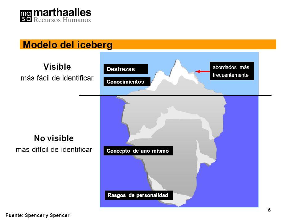 Modelo del iceberg Visible No visible más fácil de identificar