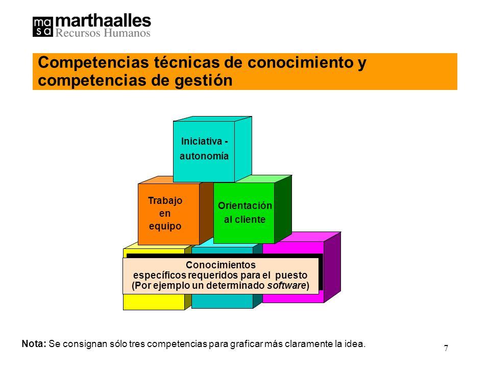 Competencias técnicas de conocimiento y competencias de gestión