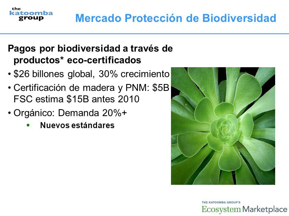 Mercado Protección de Biodiversidad