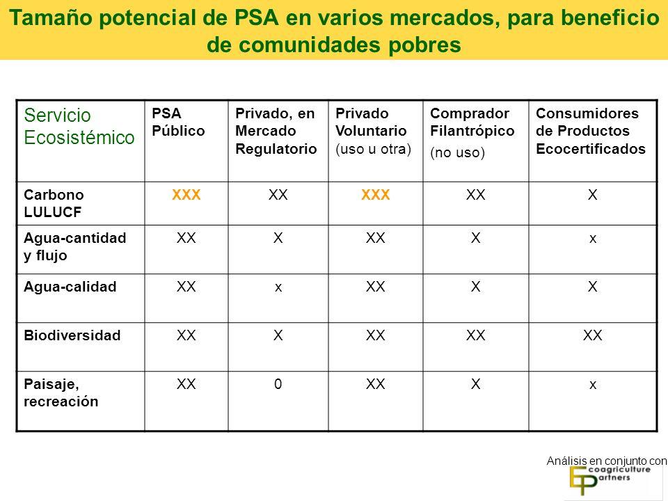 Tamaño potencial de PSA en varios mercados, para beneficio de comunidades pobres
