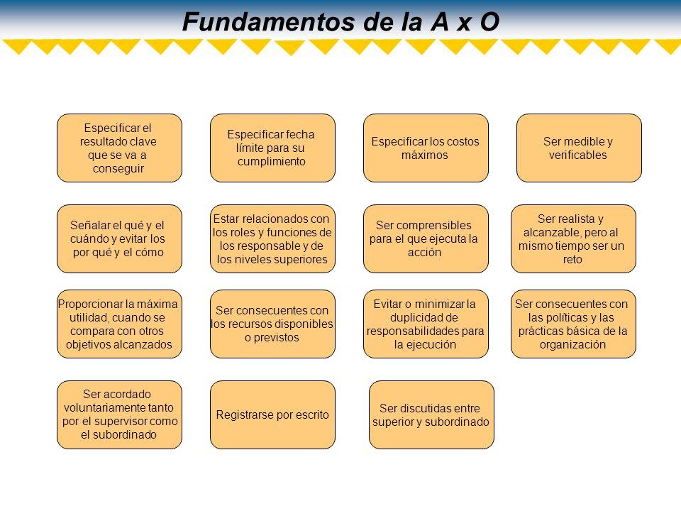 Fundamentos de la A x O Especificar el resultado clave que se va a