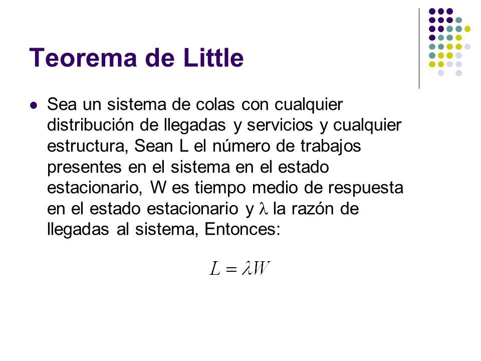 Teorema de Little