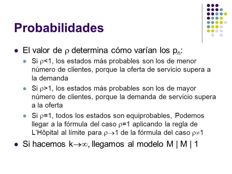 Probabilidades El valor de  determina cómo varían los pn: