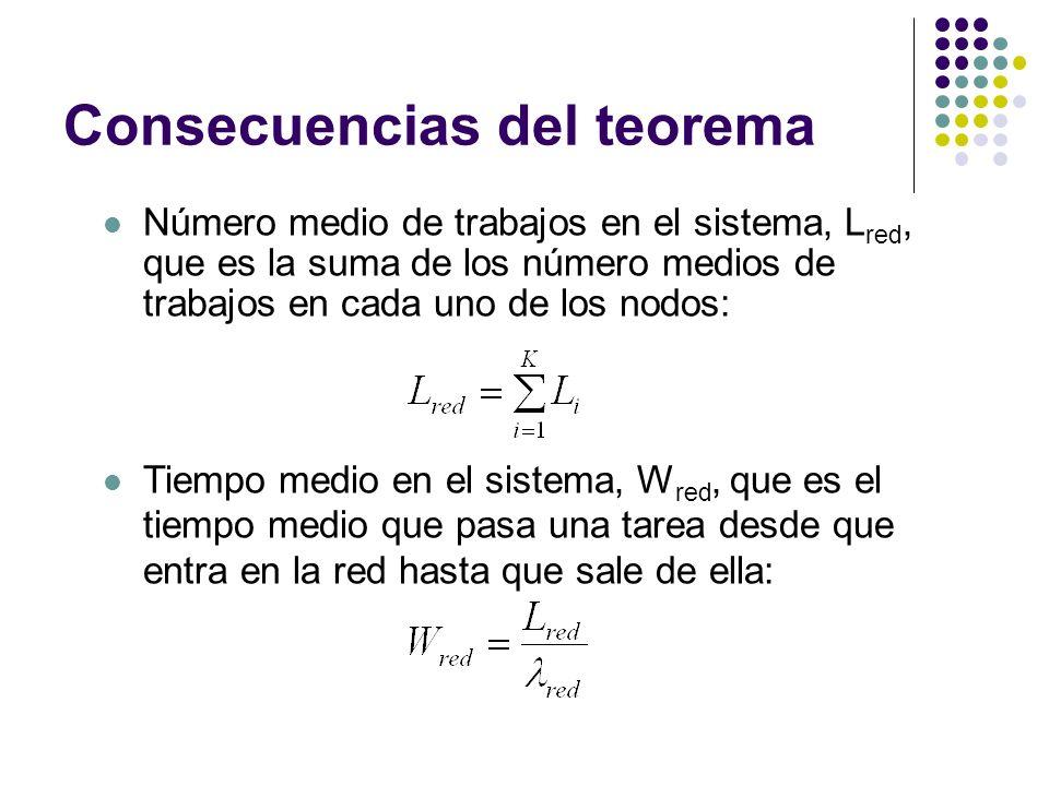 Consecuencias del teorema