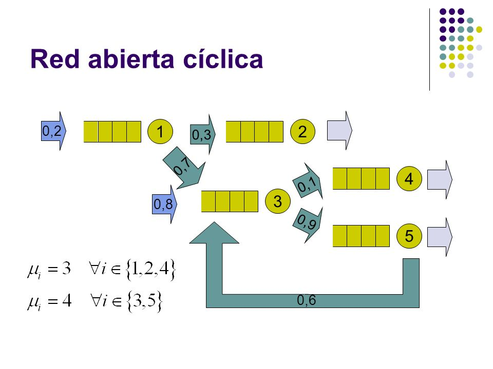 Red abierta cíclica 0,2 0,3 1 2 0,7 0,1 4 0,8 3 0,9 5 0,6