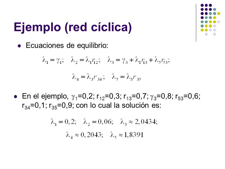 Ejemplo (red cíclica) Ecuaciones de equilibrio: