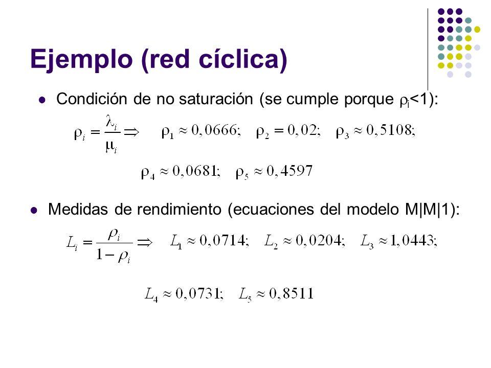 Ejemplo (red cíclica) Condición de no saturación (se cumple porque i<1): Medidas de rendimiento (ecuaciones del modelo M|M|1):
