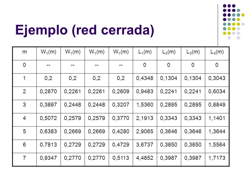 Ejemplo (red cerrada) m W1(m) L1(m) L2(m) L3(m) L4(m) -- 1 0,2 0,4348