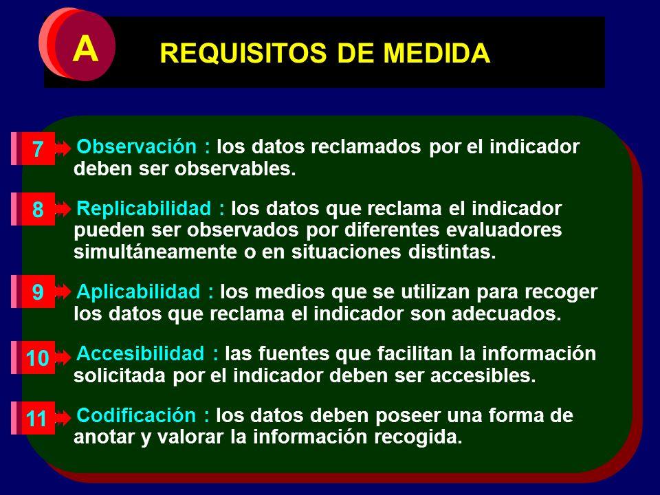 A REQUISITOS DE MEDIDA. Observación : los datos reclamados por el indicador deben ser observables.