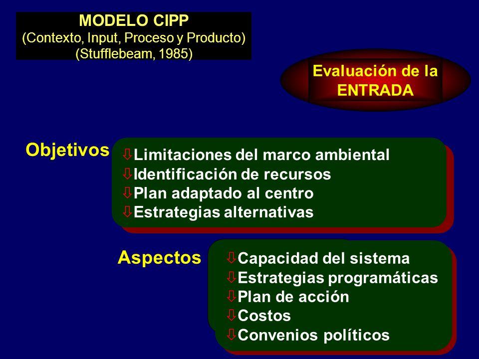 MODELO CIPP (Contexto, Input, Proceso y Producto) (Stufflebeam, 1985)