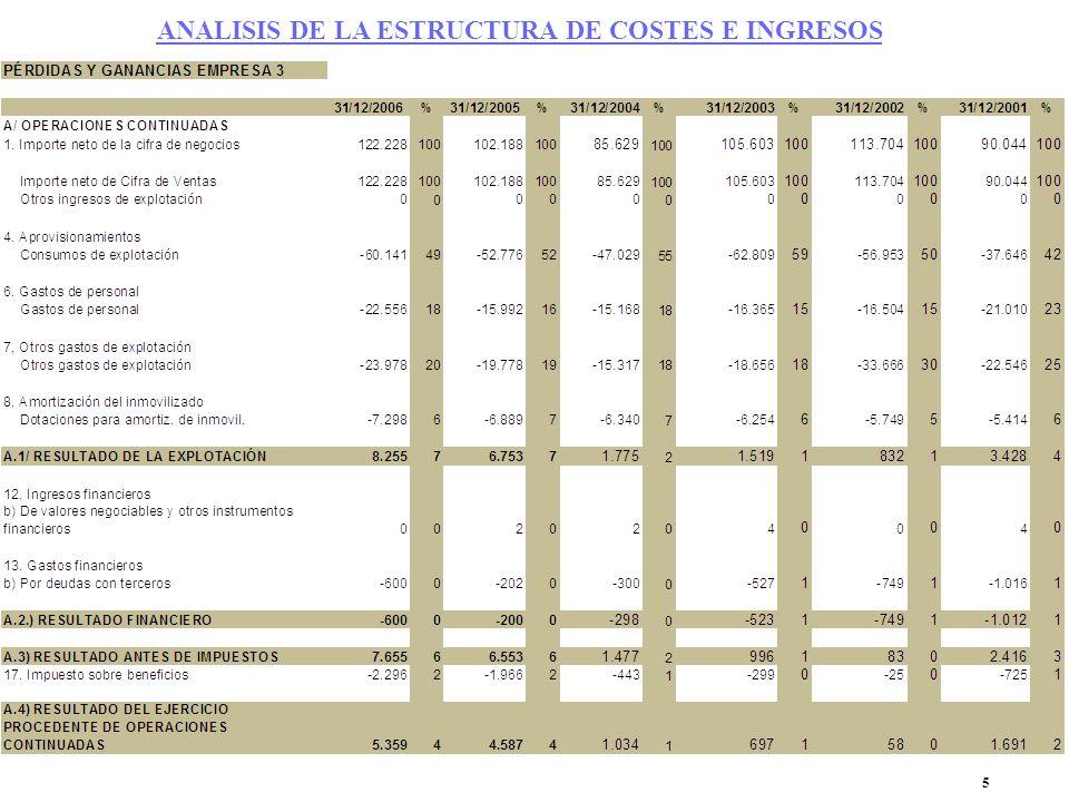 ANALISIS DE LA ESTRUCTURA DE COSTES E INGRESOS