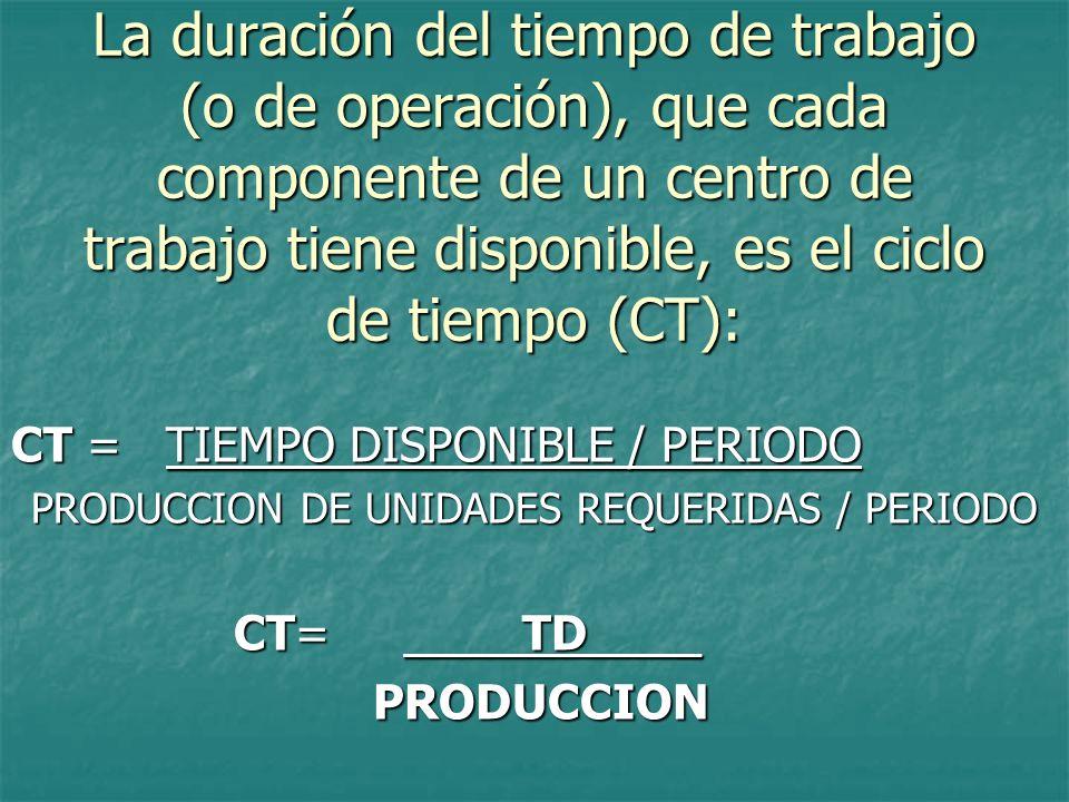 PRODUCCION DE UNIDADES REQUERIDAS / PERIODO