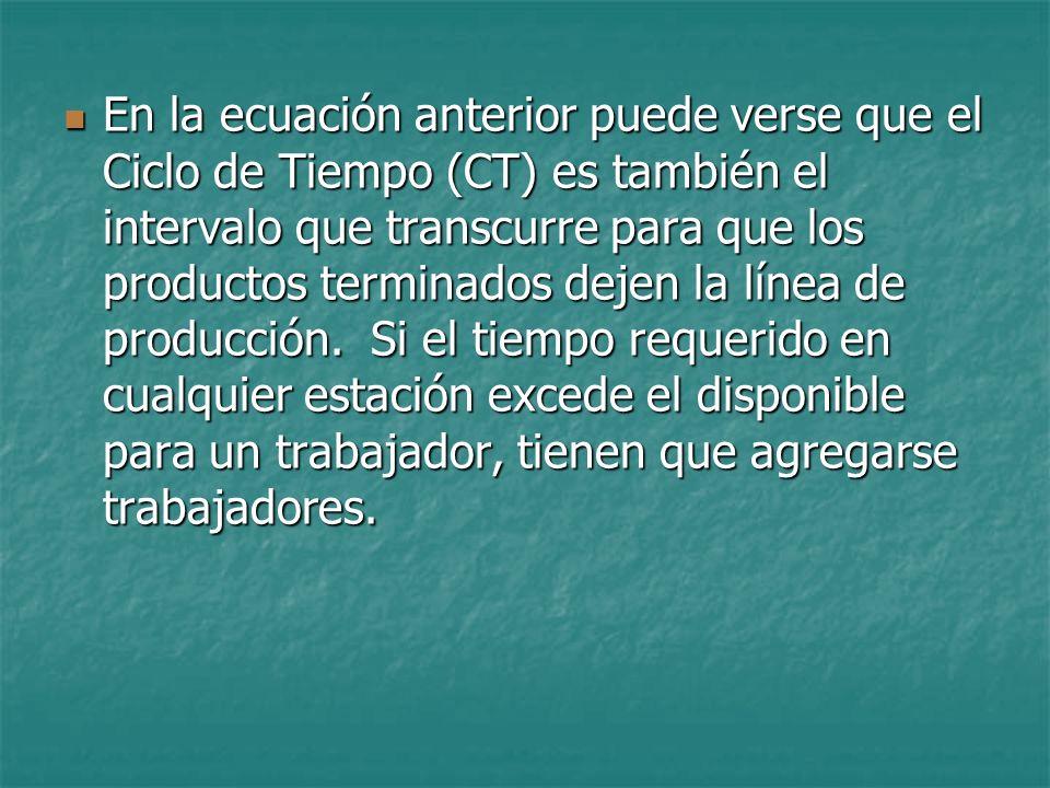 En la ecuación anterior puede verse que el Ciclo de Tiempo (CT) es también el intervalo que transcurre para que los productos terminados dejen la línea de producción.