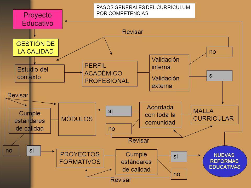 Proyecto Educativo Revisar GESTIÓN DE LA CALIDAD no Validación interna