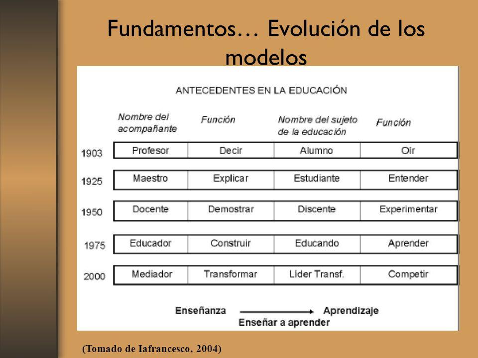Fundamentos… Evolución de los modelos