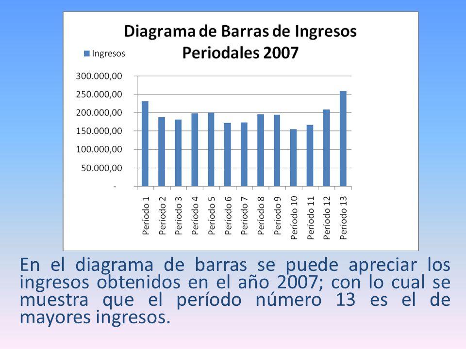 En el diagrama de barras se puede apreciar los ingresos obtenidos en el año 2007; con lo cual se muestra que el período número 13 es el de mayores ingresos.