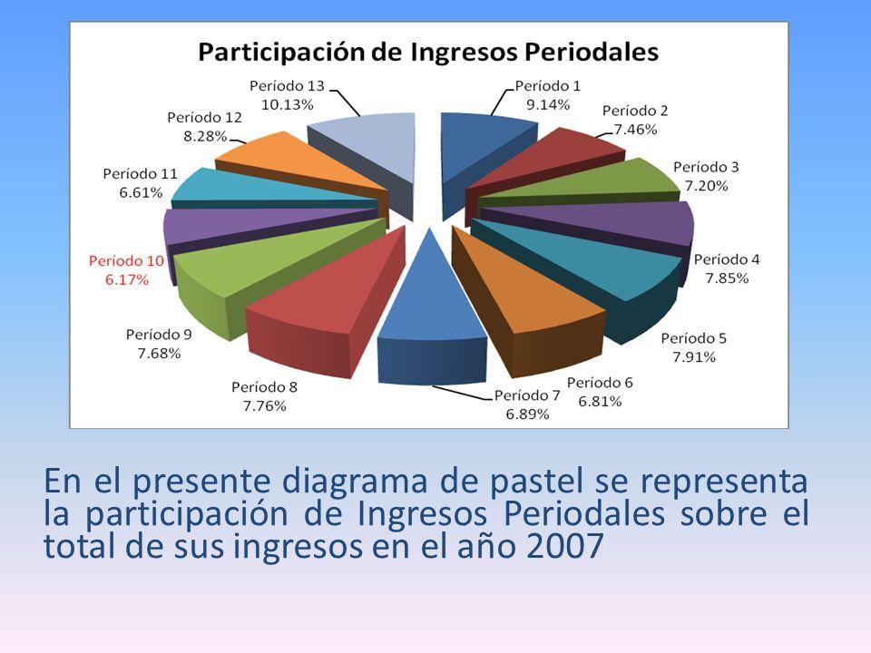 En el presente diagrama de pastel se representa la participación de Ingresos Periodales sobre el total de sus ingresos en el año 2007