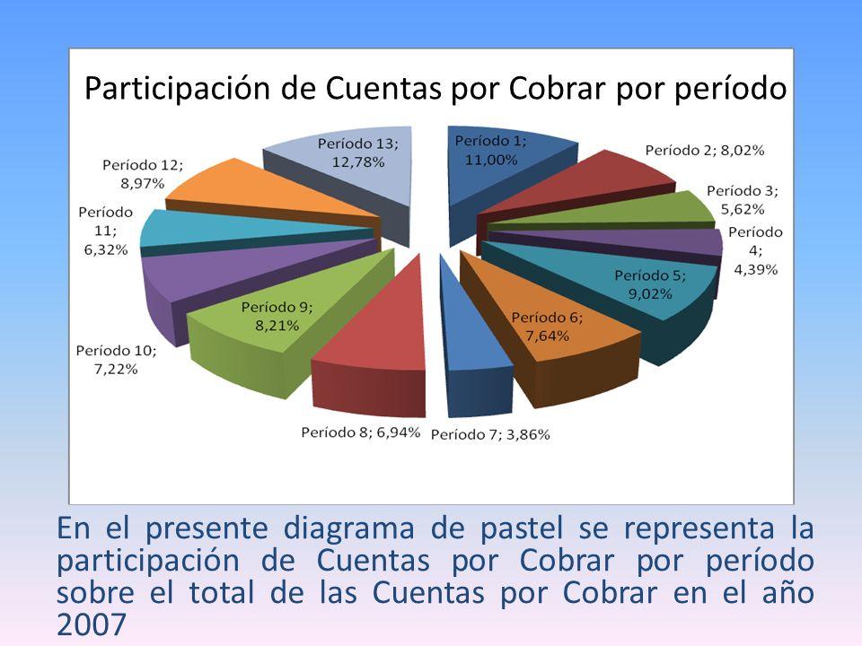 Participación de Cuentas por Cobrar por período
