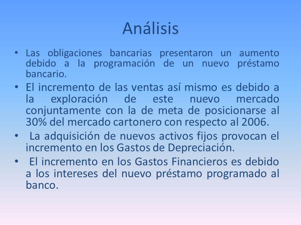 Análisis Las obligaciones bancarias presentaron un aumento debido a la programación de un nuevo préstamo bancario.