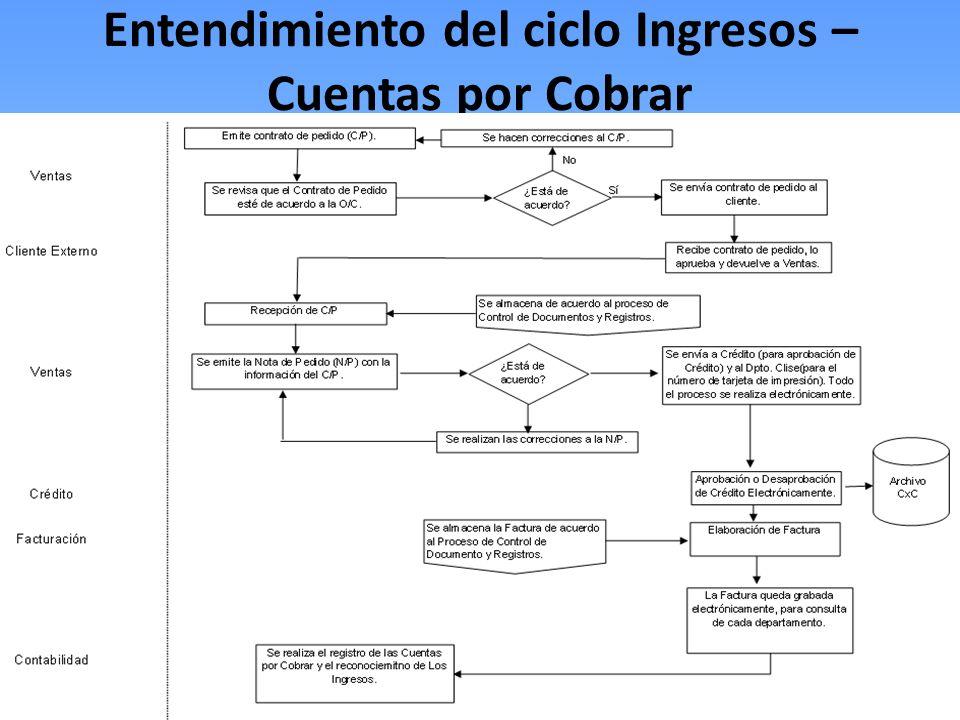 Entendimiento del ciclo Ingresos – Cuentas por Cobrar