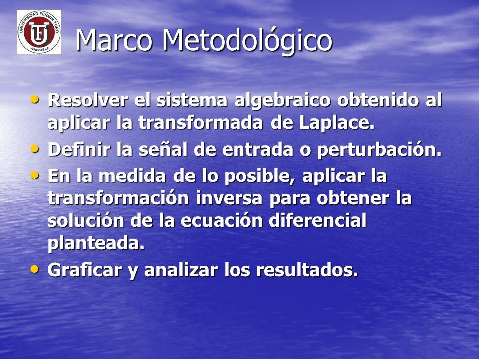 Marco Metodológico Resolver el sistema algebraico obtenido al aplicar la transformada de Laplace. Definir la señal de entrada o perturbación.