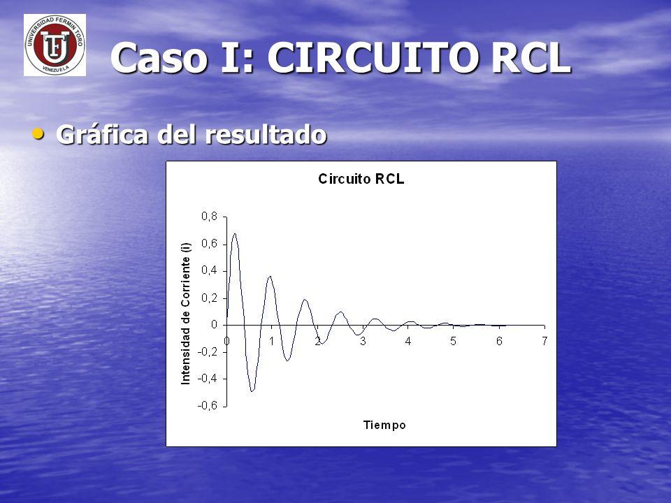 Caso I: CIRCUITO RCL Gráfica del resultado