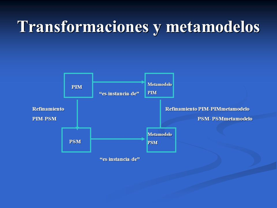 Transformaciones y metamodelos