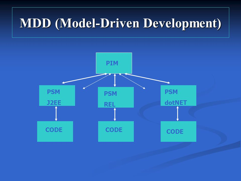 MDD (Model-Driven Development)