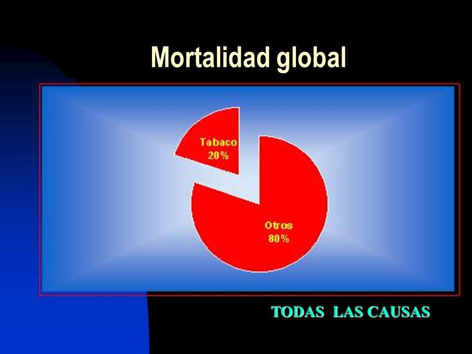 Mortalidad global TODAS LAS CAUSAS