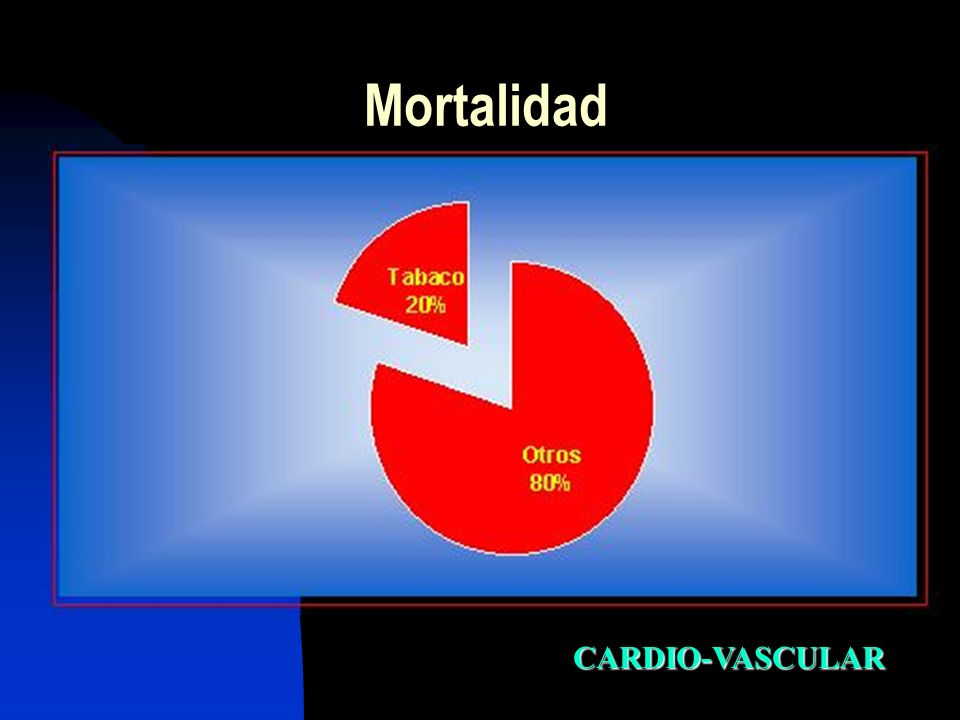 Mortalidad CARDIO-VASCULAR