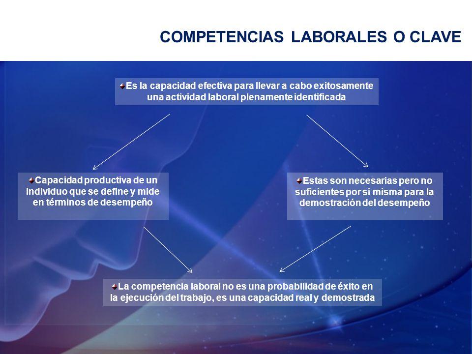COMPETENCIAS LABORALES O CLAVE