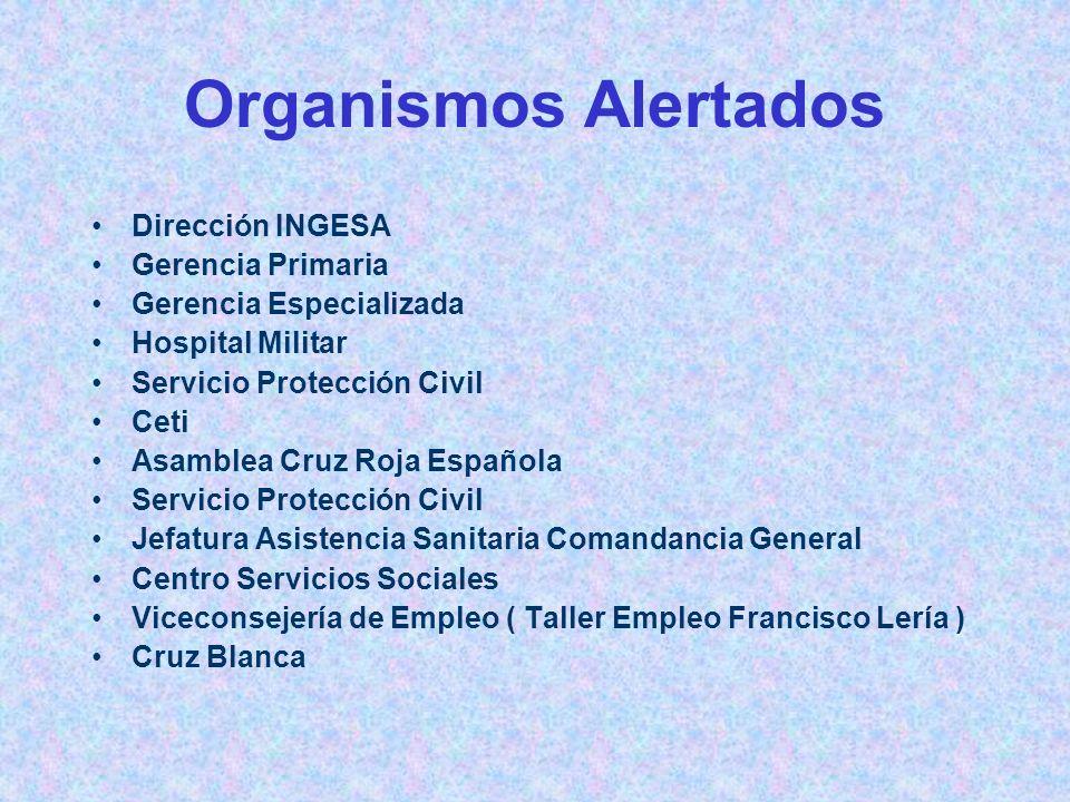 Organismos Alertados Dirección INGESA Gerencia Primaria