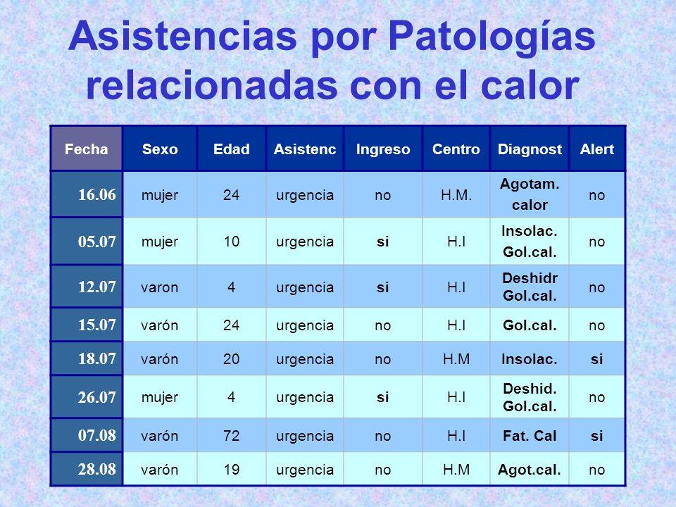 Asistencias por Patologías relacionadas con el calor