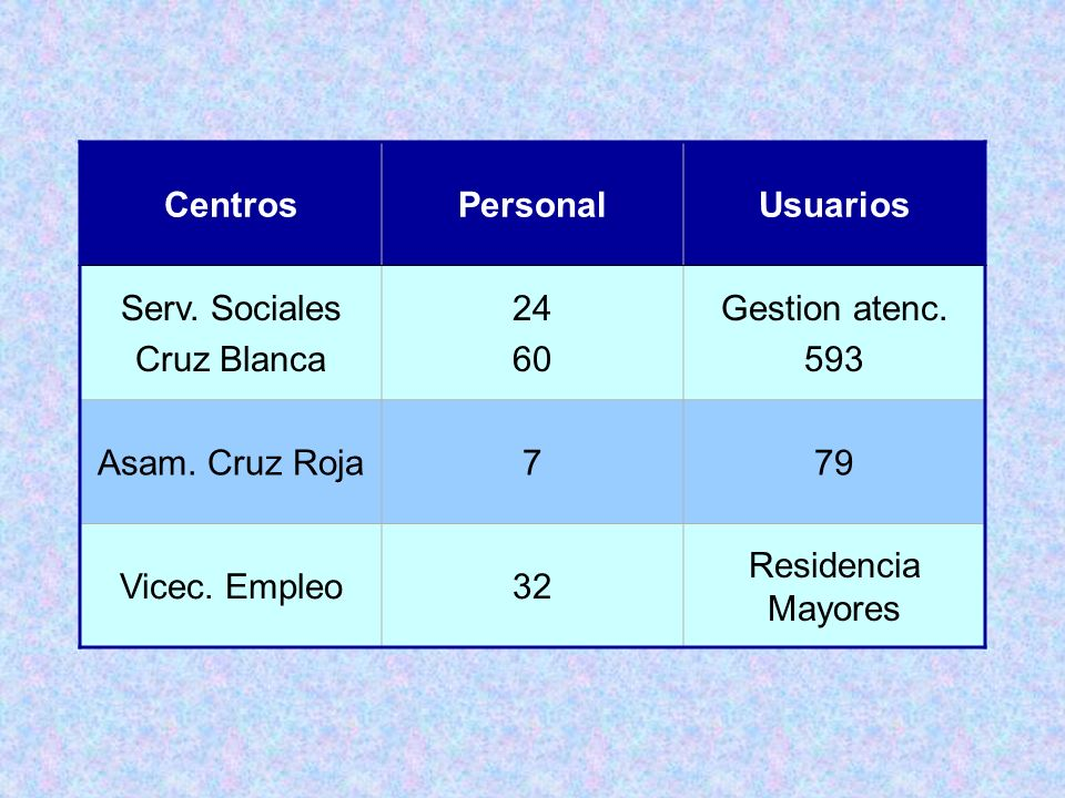 Centros Personal. Usuarios. Serv. Sociales. Cruz Blanca. 24. 60. Gestion atenc. 593. Asam. Cruz Roja.