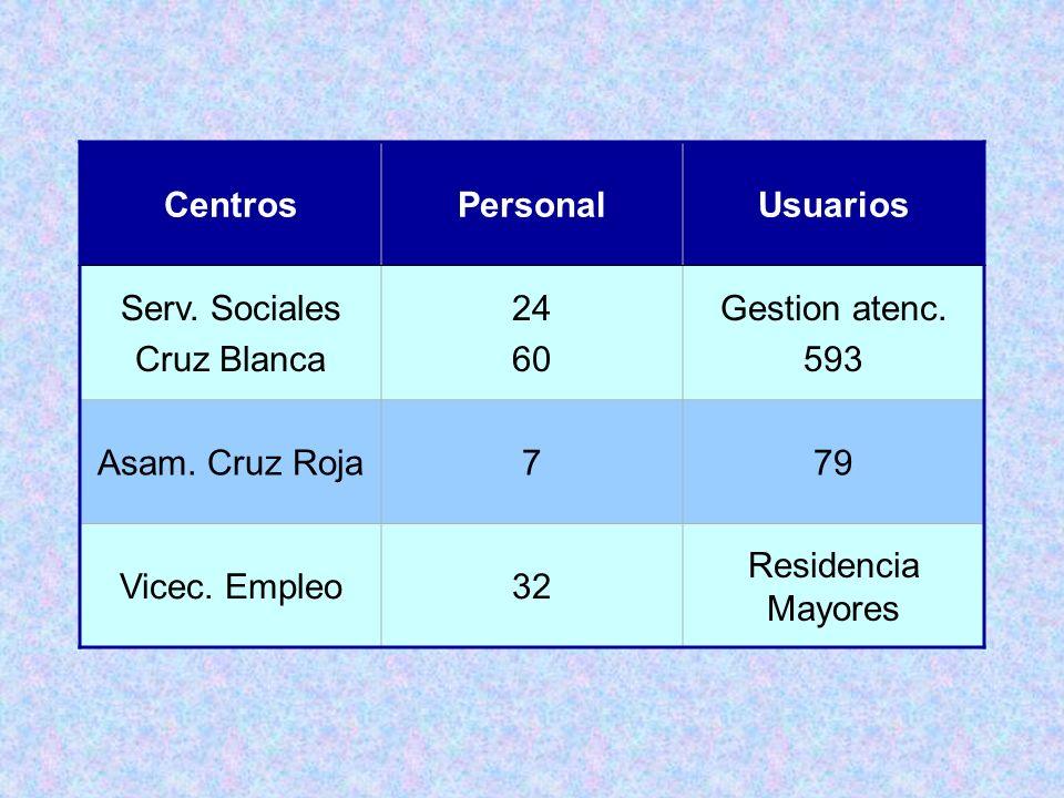 CentrosPersonal. Usuarios. Serv. Sociales. Cruz Blanca. 24. 60. Gestion atenc. 593. Asam. Cruz Roja.